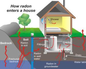 Radon Testing near me